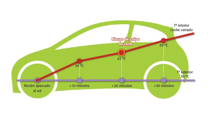 Golpe de calor: temperatura dentro de un coche al sol